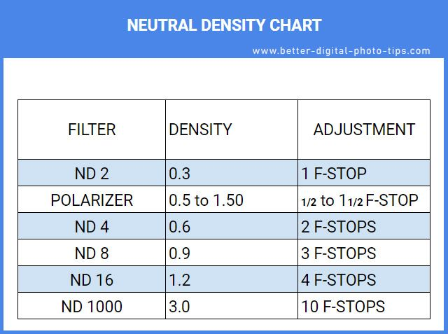 Neutral Density Filter Guide Beginners Guide To Using Nd Filters Long Exposure Photography Filters Digital Photo