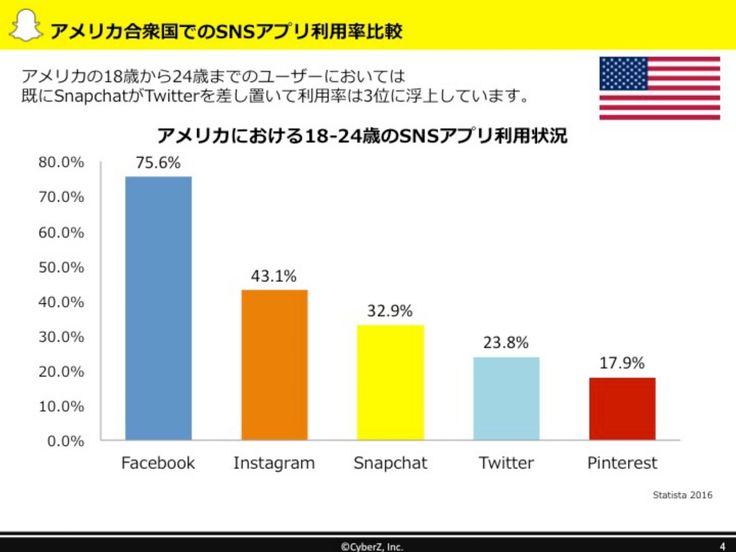 スナチャの時代は来るのか? Snapchatマーケティング勉強会レポート! «  SNSマーケティングの情報ならソーシャルメディアラボ【Gaiax】