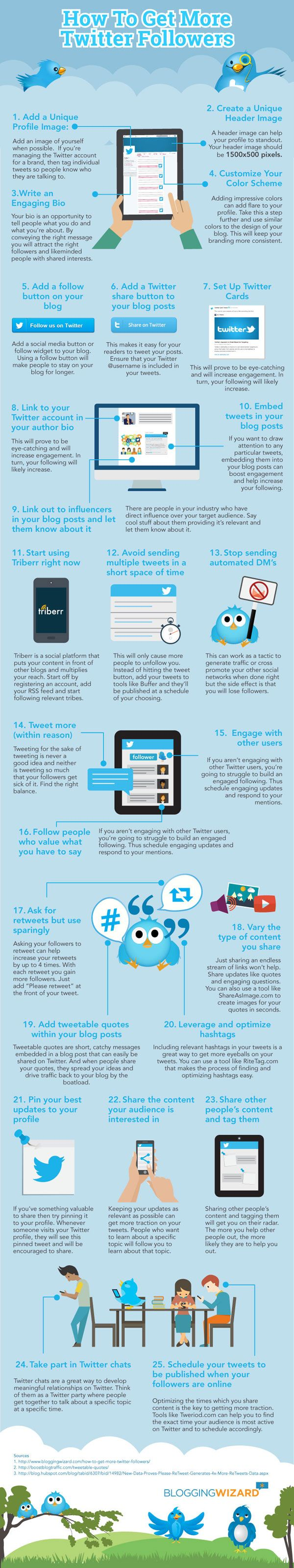 25 Smart Ways To Grow Your Twitter Following Fast