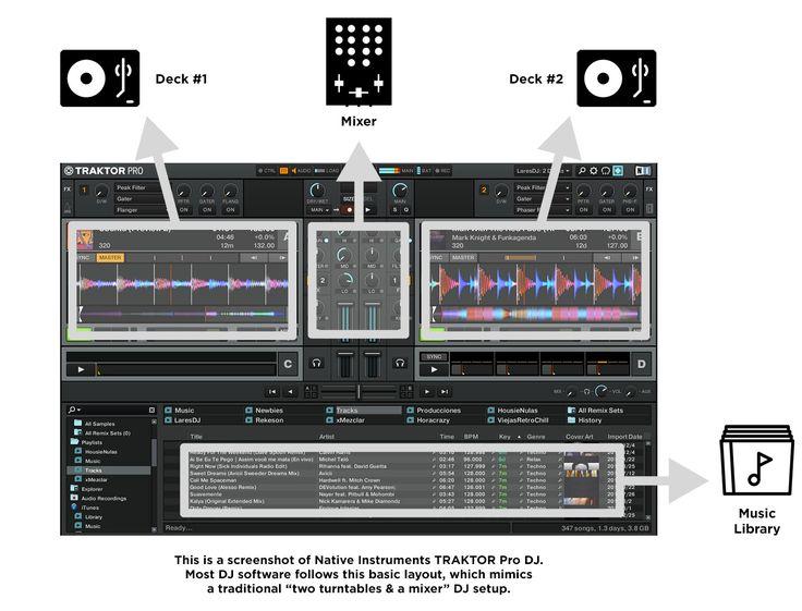 What is DJ software? #dj #traktor #serato #turntable #mixer #nativeinstruments #pioneer #pioneerdj #cdj #ableton #abletonlive #traktorpro #seratodj #musicgear #studiogear