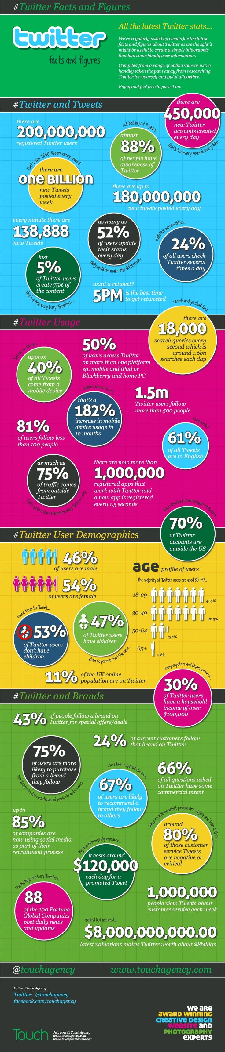 Twitter Facts and Figures  touchagency.com