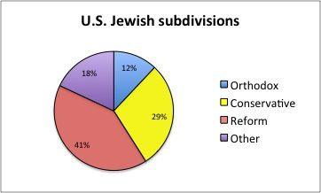 relationship between judaism christianity and islam are all considered