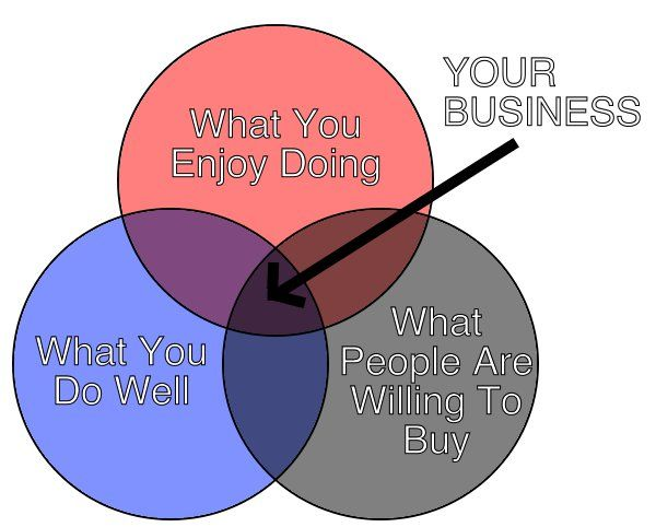 The 25 best venn diagram maker ideas on pinterest blank venn image freelance business venn diagram ccuart Gallery
