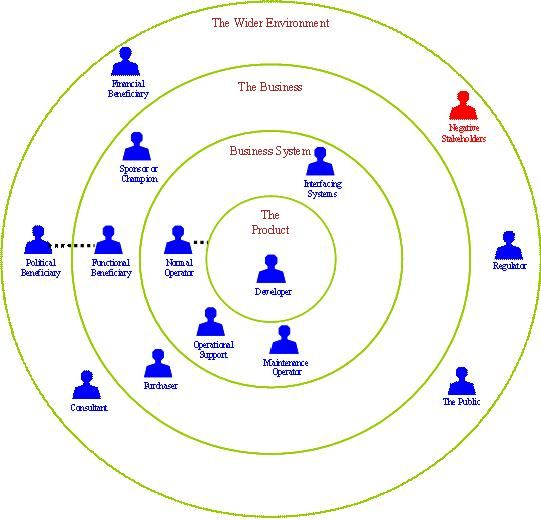 Stakeholder Analysis--http://www.saltlane.co.uk