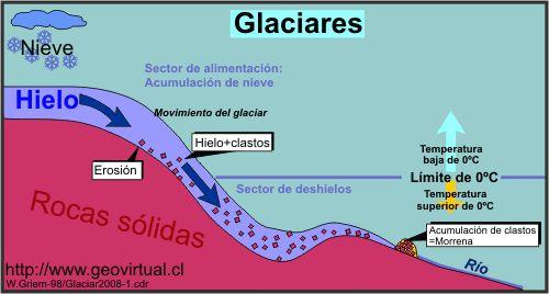 Glaciar1.gif (500×268)