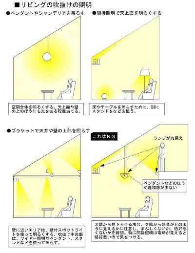 JUGEMテーマ:インテリアデザイン今回は、暮らしの照明計画「リビングその2」として、吹抜けのあるリビングの照明計画を紹介します。リビングには、前回紹介したフラットな天井のリビングの外に吹抜け空間のあるリビングがありますが、吹抜けているため