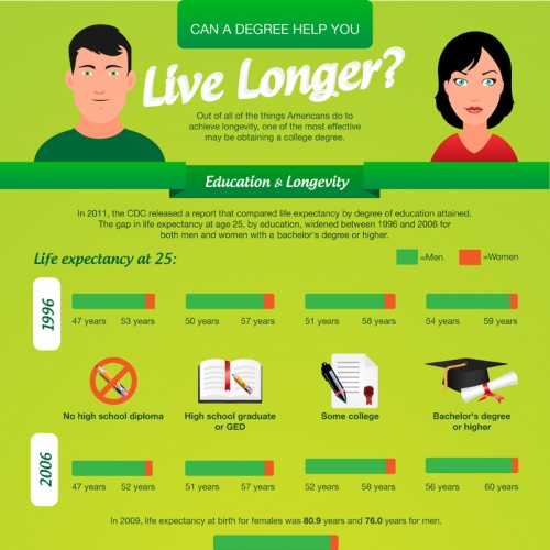 Can Education Help You Live Longer? - Out of all the things Americans do to achieve longevity, one of the most effective may be earning a college degree: Anti Aginglongev