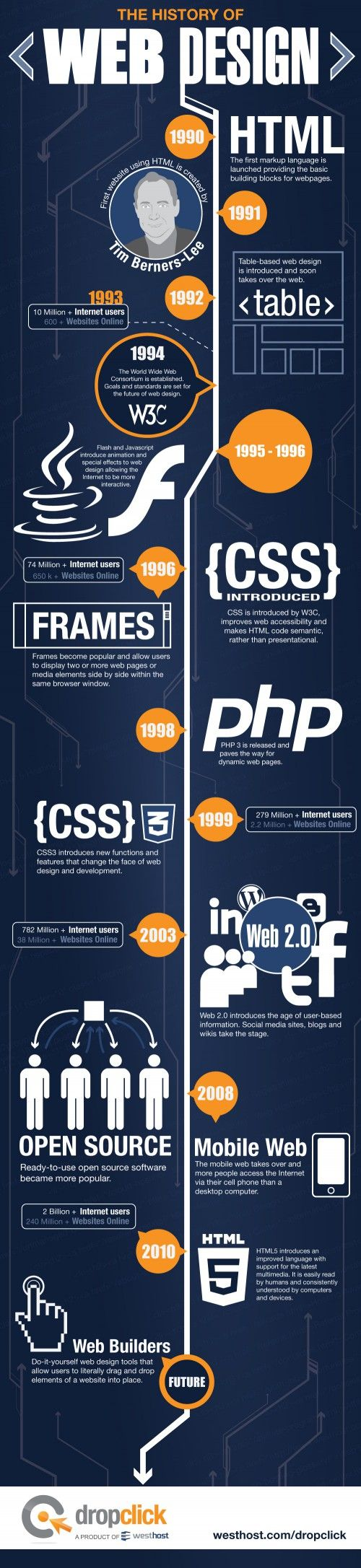 The history of Web Design (by westhost)