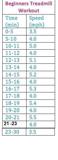 beginning treadmill workout - I at first pinned this from someone else but noticed errors (some minutes skipped, some repeated), so fixed & am re-posting.