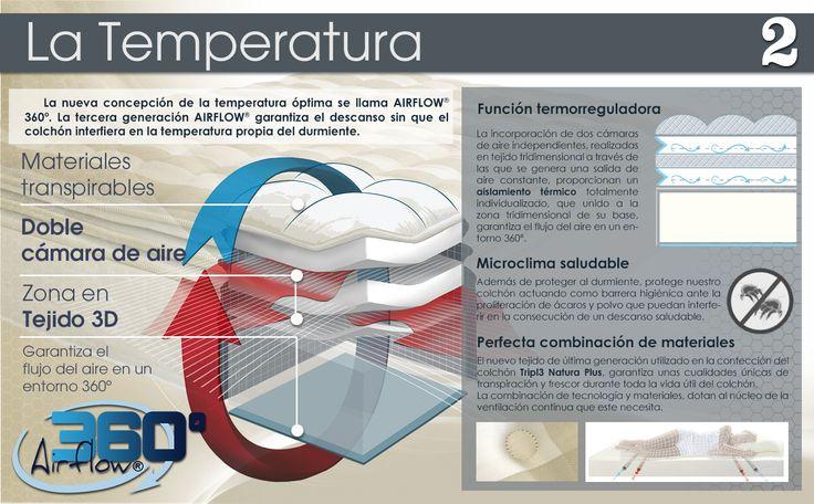 LoMonaco Temperatura Triple Natura, un buen colchón nos debe permitir lograr la temperatura perfecta a la hora de dormir.