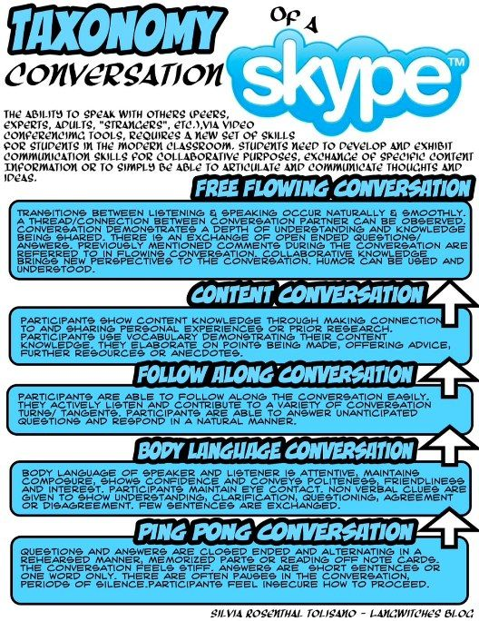 #sloanc share: Taxonomy of a Skype Conversation: Assessment in the Modern Classroom by @langwitches