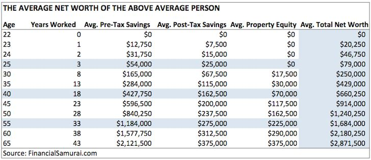 Why aren't people saving for retirement? How much do you need to retire? Did you know that 56% have less than $10,000 in average retirement savings?