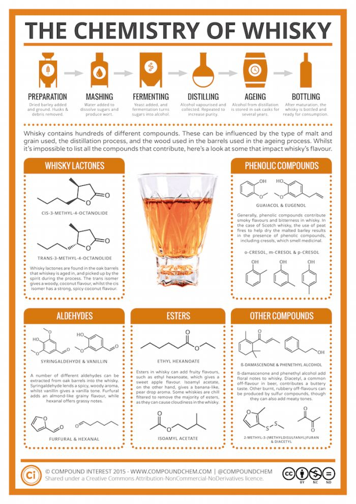 What's In Your Bottle Of Scotch? Exploring The Chemistry Of Whisky