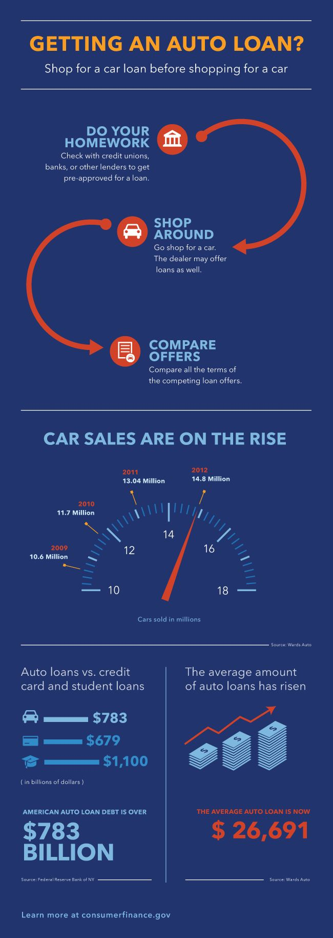 1000 Images About Auto Loan Infographics On Pinterest