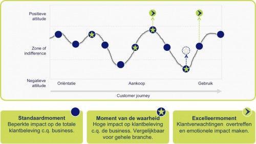 Ga voor een onderscheidende customer experience. Consumenten dwingen bedrijven zich te onderscheiden via de klantbeleving: ze verwachten meer en delen meer. Een goede klantervaring zorgt voor meer verkoop en vergroot het vertrouwen.