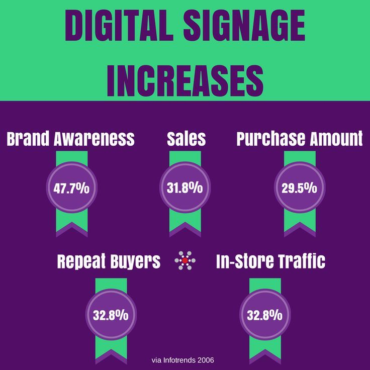 Digital Signage benefits, digital signage displays, interactive digital signage, kiosks, touchscreens, outdoor LEDs