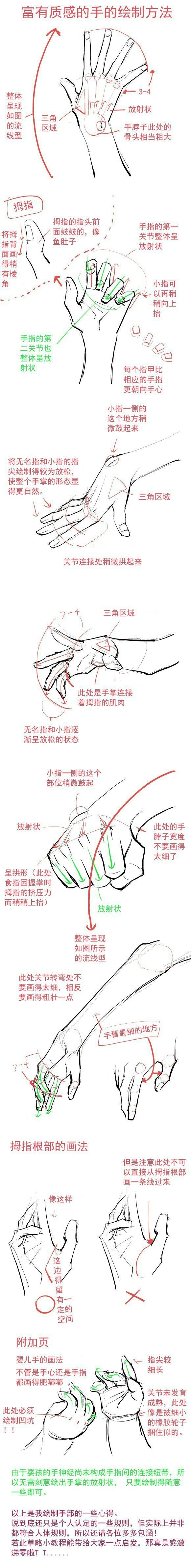 Hand movement references in different perspectives