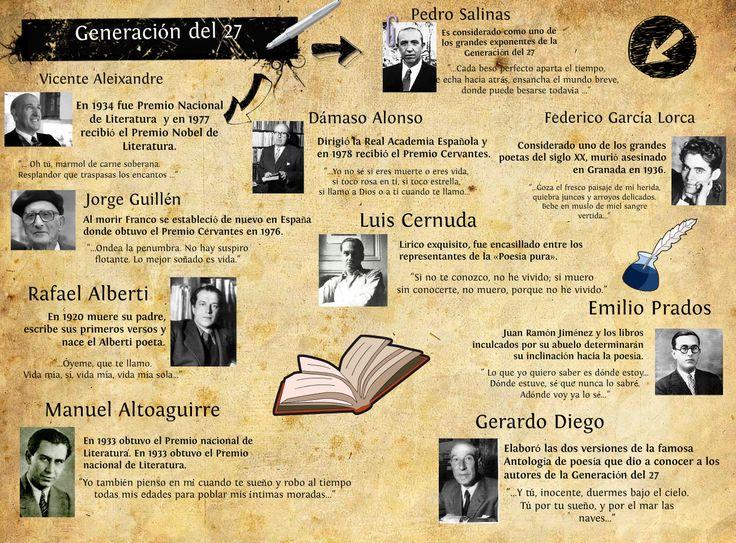 """LA GENERACIÓN DEL 27 EN LAS LETRAS CASTELLANAS. El término """"Generación del 27"""" se eligió para nombrar a un grupo de escritores nacido alrededor del principio del siglo XX y que en 1927 …"""