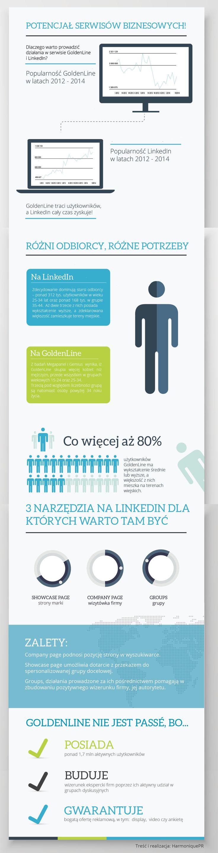 Potencjał serwisów biznesowych #GoldenLine i #LinkedIN.  Więcej przeczytać możecie tutaj: http://www.egospodarka.pl/120896,LinkedIn-i-GoldenLine-skutecznie-sprzedaja,1,20,2.html