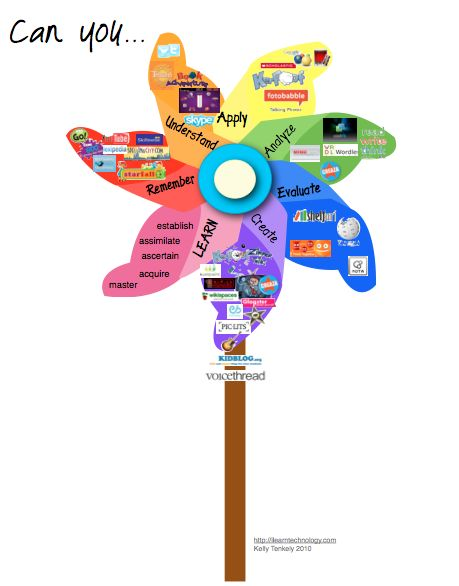 Bloom's Taxonomy pinwheel (visual aid to Bloom's Taxonomy with recommended sites aligned with each aspect)