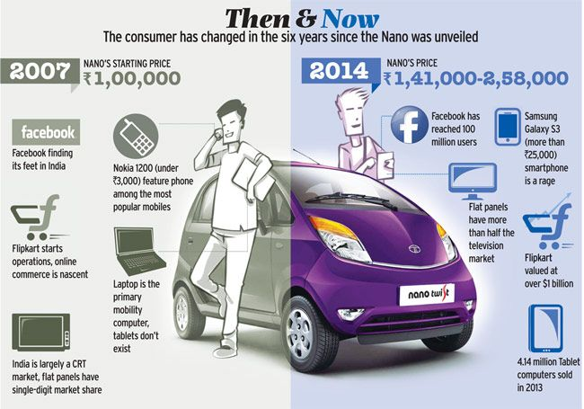 Why Tata Motors' Nano is going for a makeover : Auto, News - India Today