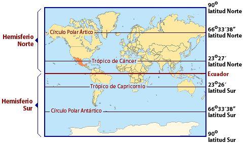 El Ecuador es la máxima línea horizontal que divide a la Tierra en dos hemisferios iguales: Norte y Sur. El resto de los paralelos indican la distancia angular con respecto al Ecuador.