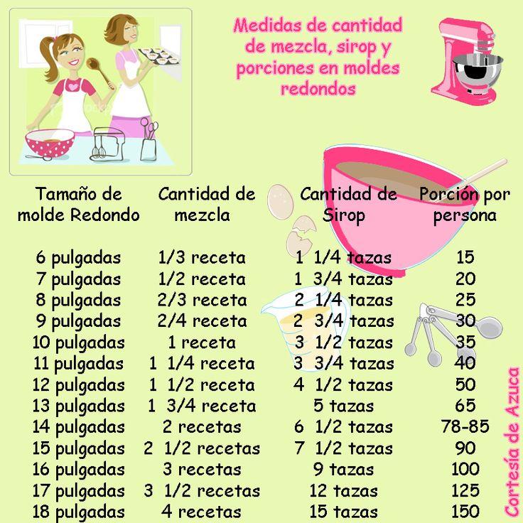 Tabla Cantidad De Mezcla, Sirop Y Porciones Moldes Redondos
