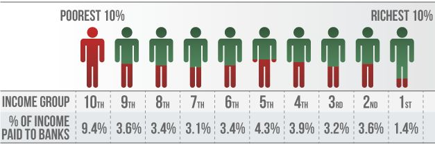 Relative distribution of wealth drain from banking sector #EvenItUp