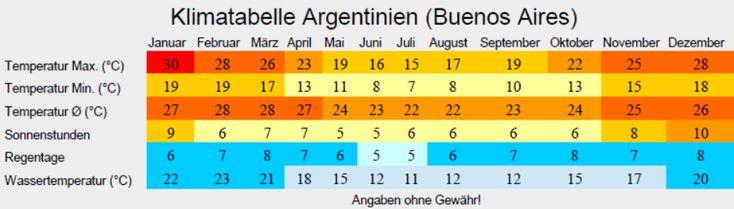 Klimatabelle Argentinien