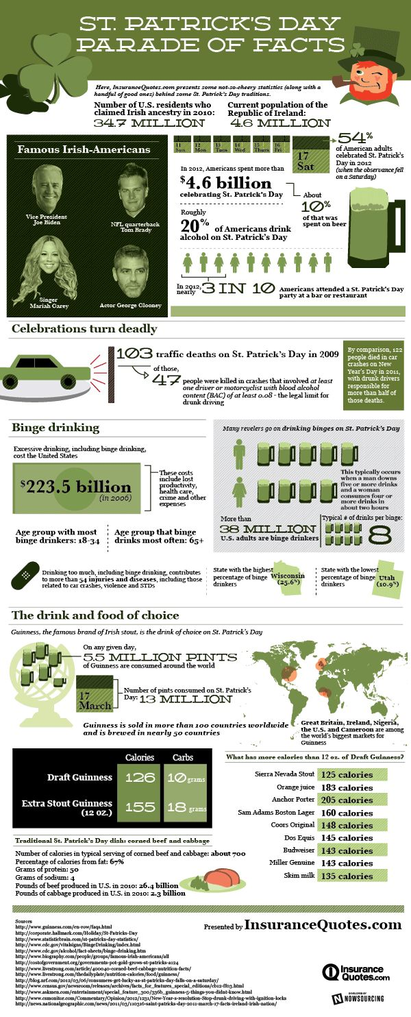 St. Patrick's Day Parade of Facts