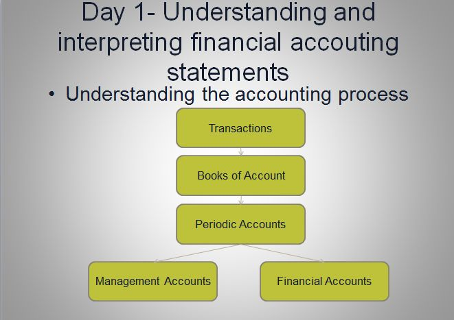 Financial Accounting Cycle Group Project Essay