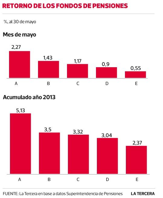 Fondo A de AFP renta 5% en cinco meses y acumula la mayor alza desde 2009. #Chile 2013