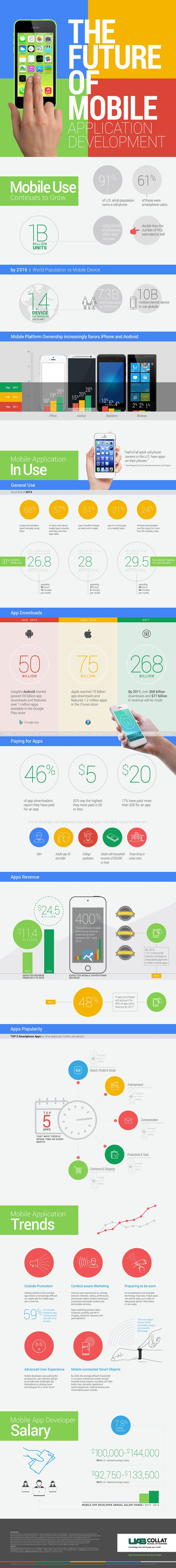 By 2017, the App Market Will Be a $77 Billion Industry (Infographic) #appindustry #appdevelopemwnt