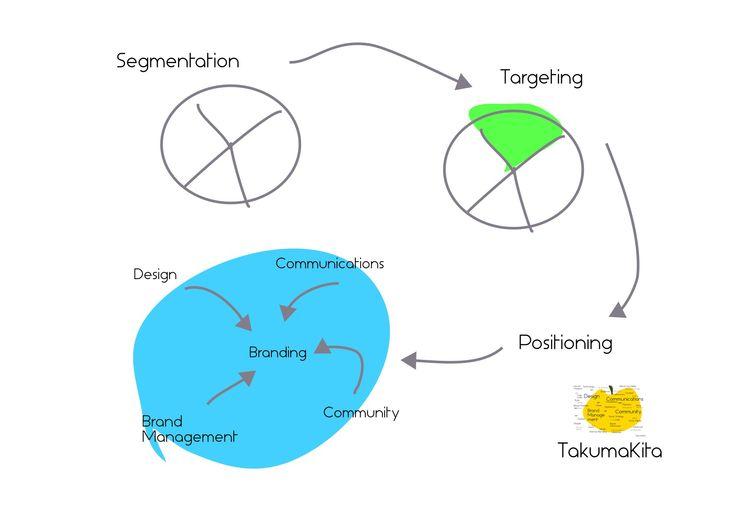 @nonkou: #nonkou #branding Targeting http://t.co/CQerVJVGII