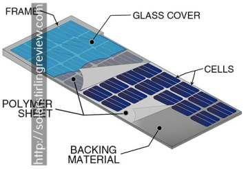 house energy audit - advantages of solar power.solar home project 6822019136