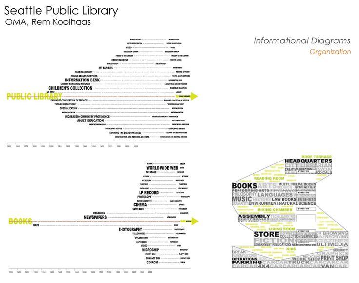 83 best ak archi diagrams images on pinterest architecture concept diagramming in architecture szukaj w google ccuart Choice Image