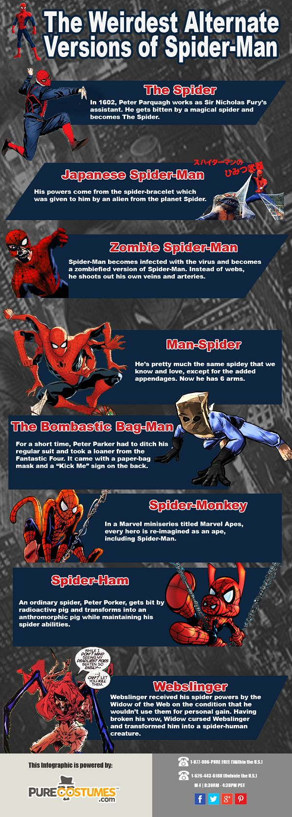A Brief History Of The Weirdest Alternate Versions Of Spider-Man [Infographic]