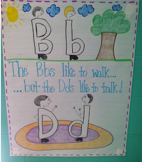 Primary Pointe.: Mondays Must Have... Awesome Anchor Charts!