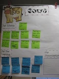 Farm: Kindergarten September, Cows Schema, Farms Animal, Apples Fun, Classroom Ideas, Farms United, Anchors Charts, Schema Charts, 1St Grade