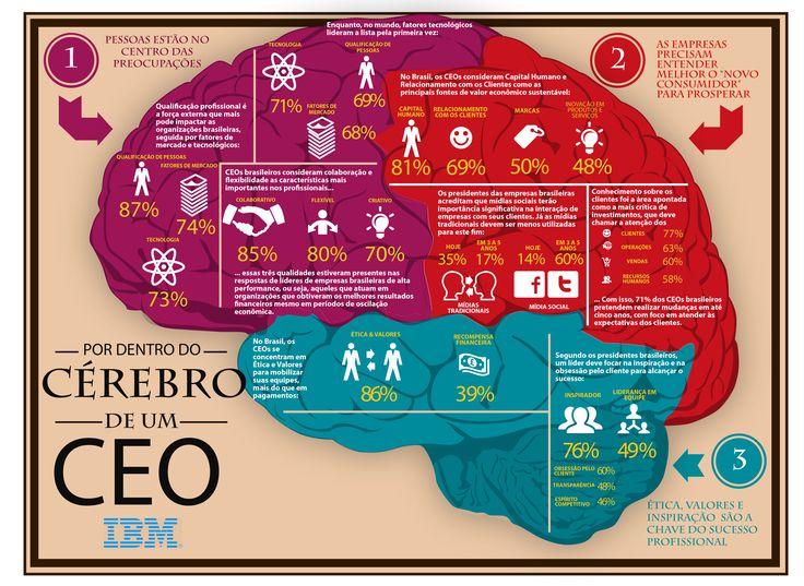 O Cérebro de um CEO [infografico]