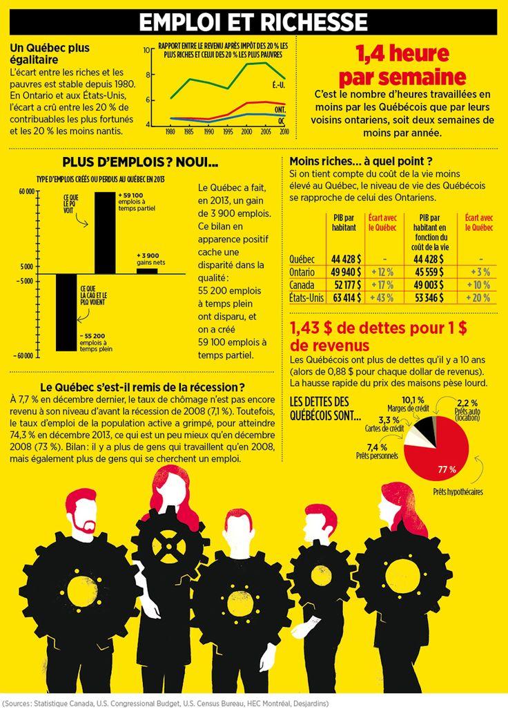 Emploi et richesse au #Quebec #polqc #qc2014