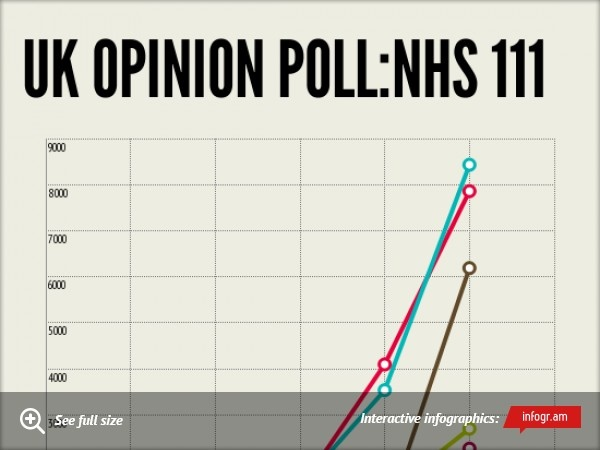 Infographic: UK Opinion Poll:NHS 111 - 76% say they 'do not have confidence in NHS 111 phone line'  - www.Patient.co.uk
