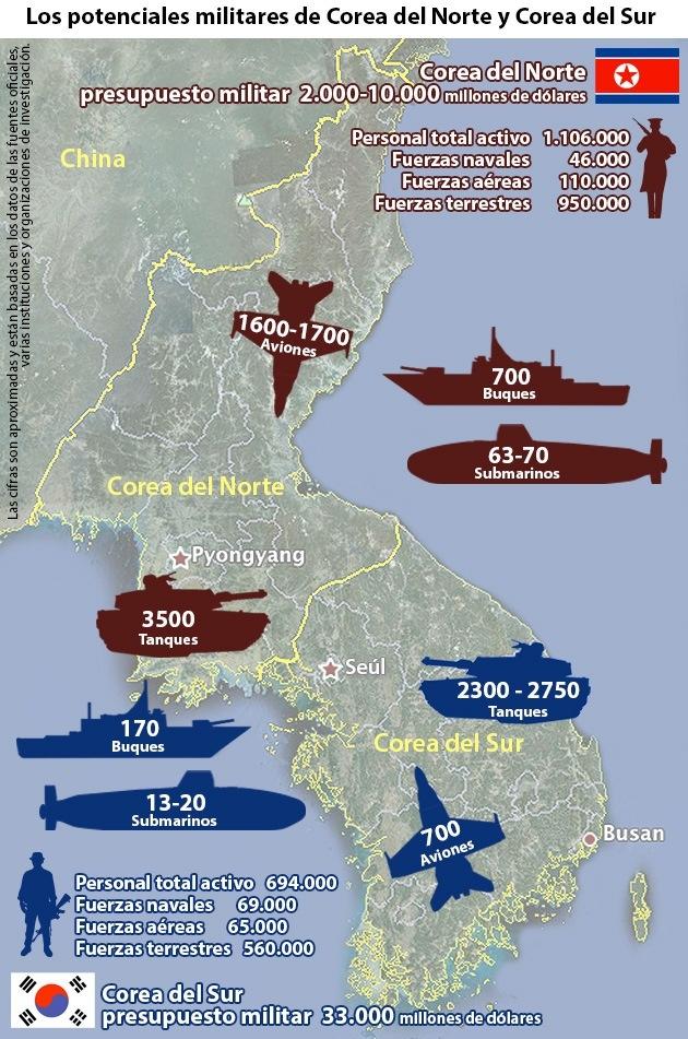 Potencial Militar de ambas Coreas. ¿Quienes son los beneficiados de la escala armamentista? Las manufactureras armamentistas de #EEUU, y la necesidad de seguir vendiendo #armas.  Cronología del conflicto entre Corea del Norte y Corea del Sur