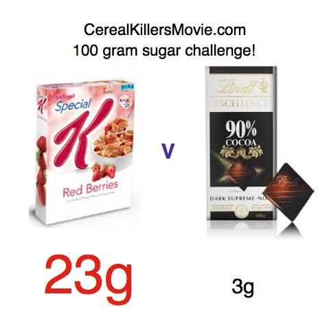 Who knew? Special K Red Berries Cereal contains 7 times more sugar than Lindt 90% chocolate.