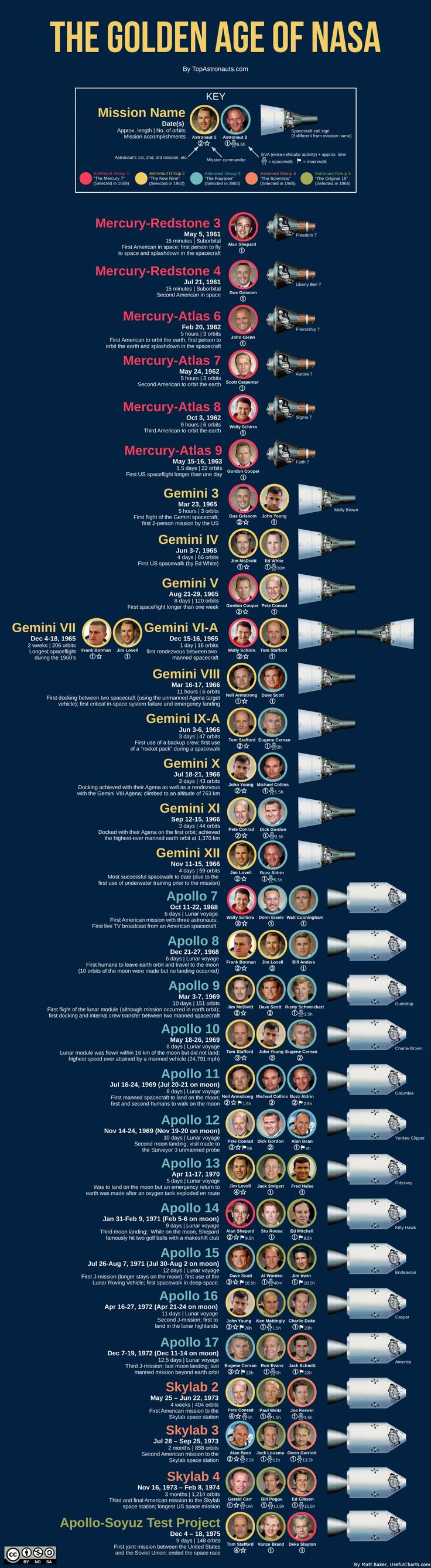 The Golden Age of NASA Infographic | shared by mattb434 | Dec 04, 2014 | in Science | Every US space mission from Mercury to Apollo-Soyuz with astronauts color-coded by selection group.