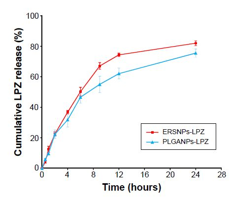 Figure 2 Release of LPZ from (■) ERS NPs-LPZ and (▲) PLGA NPs-LPZ in pH 7.4 phosphate-buffered solution (n=3). Abbreviations: LPZ, lansoprazole;
