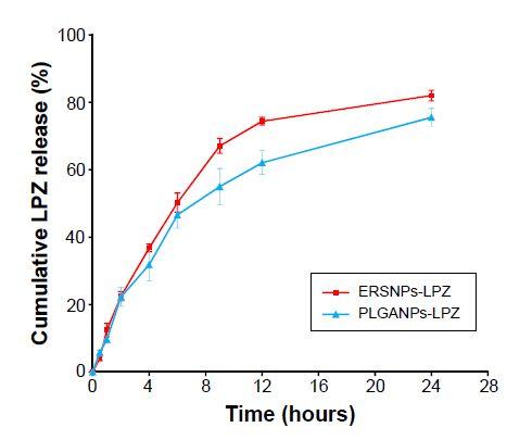 Figure 2 Release of LPZ from (■) ERS NPs-LPZ and (▲) PLGA NPs-LPZ in pH 7.4 phosphate-buffered solution (n=3). Abbreviations: LPZ, lansoprazole;
