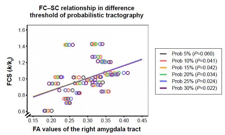 Figure S3 An example of the relationship between functional connectivity strength (FCS ) and structural connectivity measures in other thresholds (0.05, 0.10, 0.15, 0.20, 0.25, and 0.30) of probabilistic tractography.