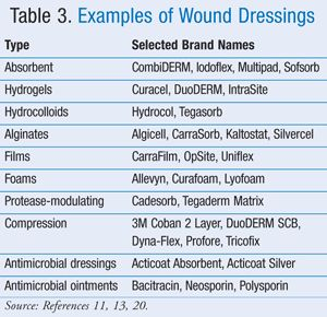 USPharmacist.com > Advances in Wound Management - Table 3. Examples of Wound Dressings