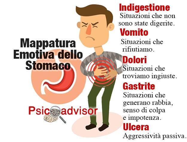 Ognuno di noi, dal punto di vista della psicosomatica, ha i suoi punti deboli, ma è anche vero che ogni disagio si manifesta in una specifica parte del corpo; c'è chi soffre di mal di stomaco, chi soffre di emicrania, chi ha problemi di prurito……. L'organo della digestione: lo stomaco Paradossalmente, l'organo della digestione, cioè …